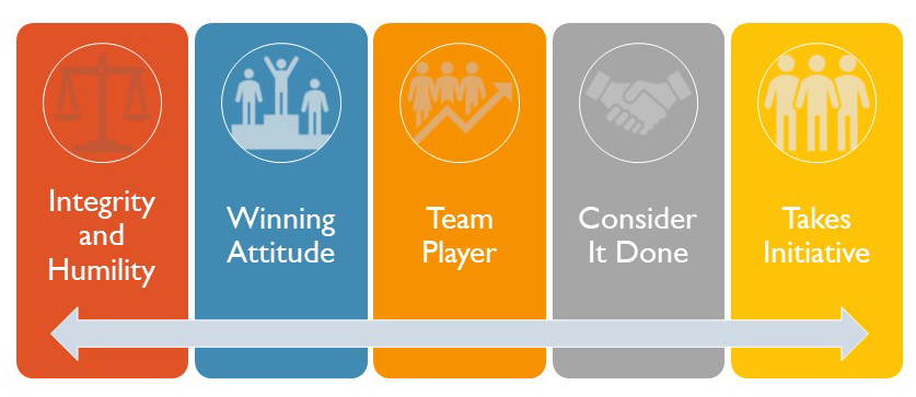 Gaishin Manufacturing Core Values: Integrity and Humility, Winning Attitude, Team Player, Consider It Done, Takes Initiative